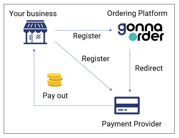 Payment Provider How it Works