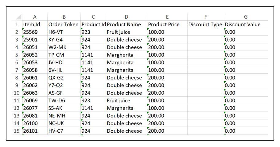 The order item details list