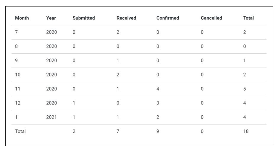Statistics Orders Table view