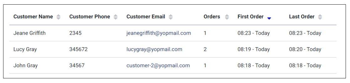 Customer information summary